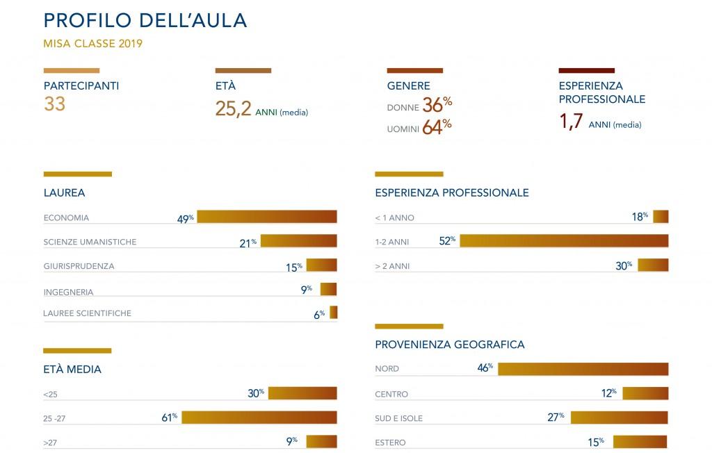 MISA_tabella_profilo_classe_2019