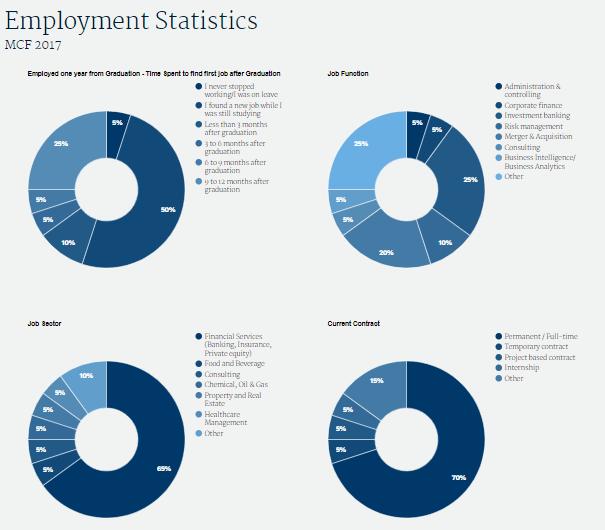 SDA_mcf employment statistics